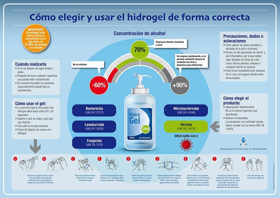 infografia resumen gel hidroalcoholico